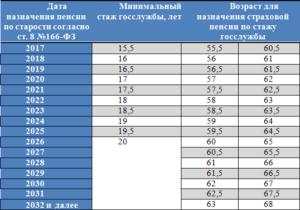 Последние новости о пенсионном возрасте госслужащих в России с 2020 года