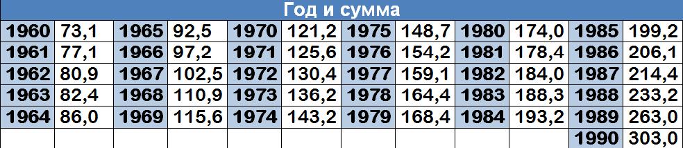 Таблица средних зарплат в стране для подсчета пенсии по старости