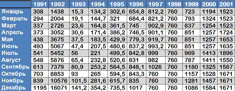 Таблица средних зарплат в России с 1991 по 2001 г.