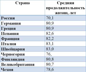 Таблица средней продолжительности жизни по странам