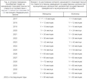 Таблица пенсионного возраста для госслужащих