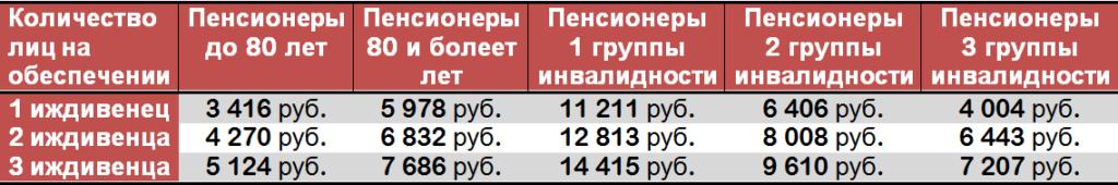 Таблица размера доплат пенсионерам, имеющих иждивенцев