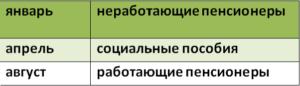 периоды индексации в 2018 году