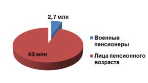 Изображение - Индексация военных пенсий voennye-pensionery-300x168