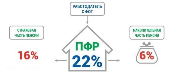 Отчисления для накопительной пенсии