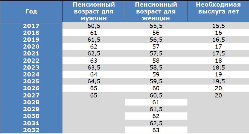 Таблица увеличения пенсионного возраста