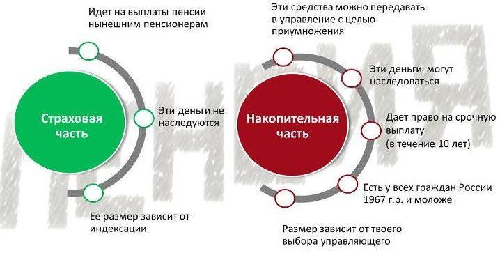 Система накопительной пенсии в России