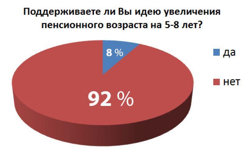 против повышения пенсионного возраста: опрос