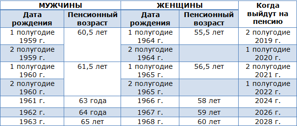 Таблица увеличения возраста выхода на пенсию