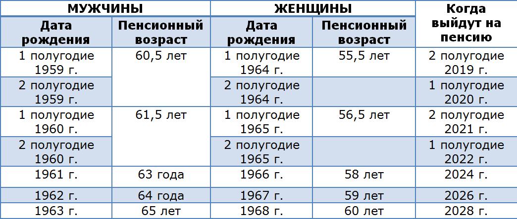 Пенсионный возраст с 2019 года: таблица