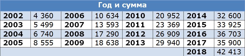 средние зарплаты с 2002 г