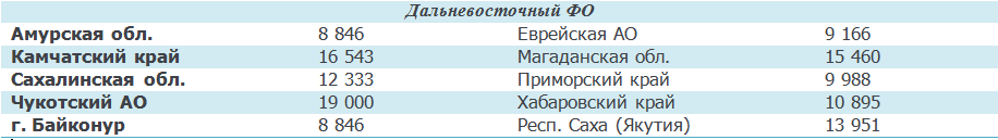 Размер минимальной пенсии в России в 2020 году по регионам: суммы выплат