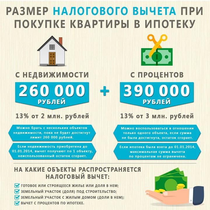 Сумма имущественного вычета пенсионеру