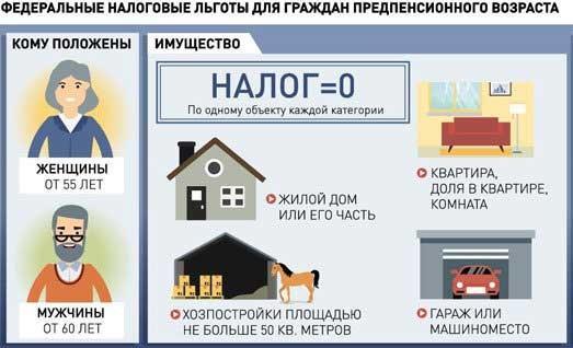 Налог на имущество предпенсионеров