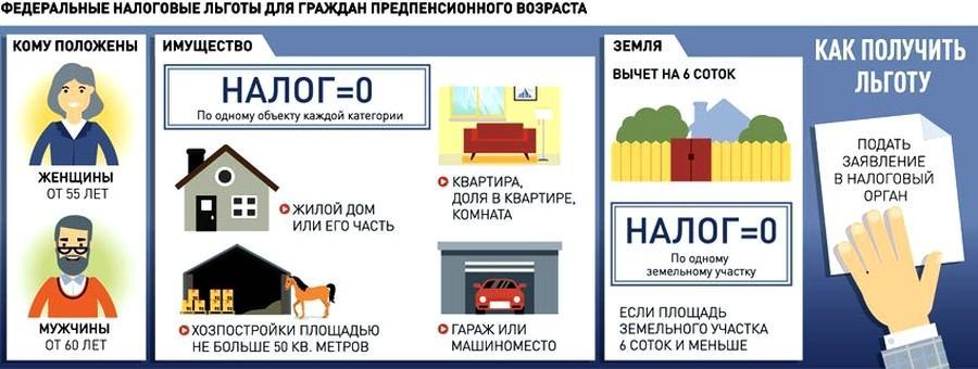 как оплатить налог на квартиру для пенсионеров