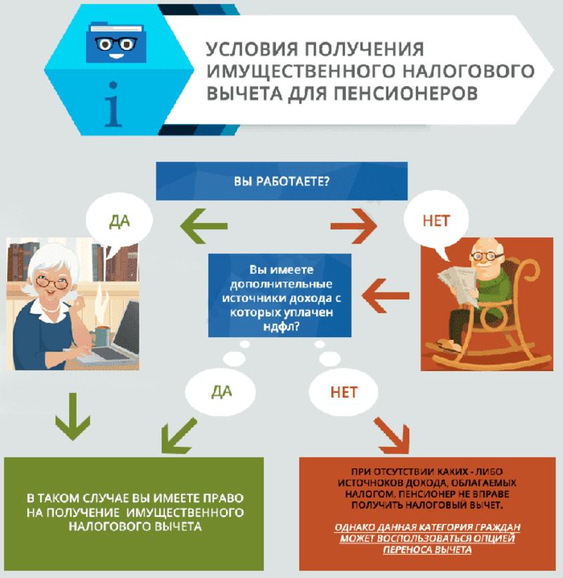 Размер налога на пенсию