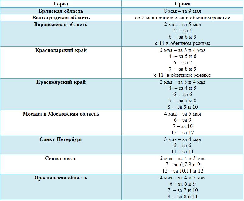 график начисления пенсий в период карантина